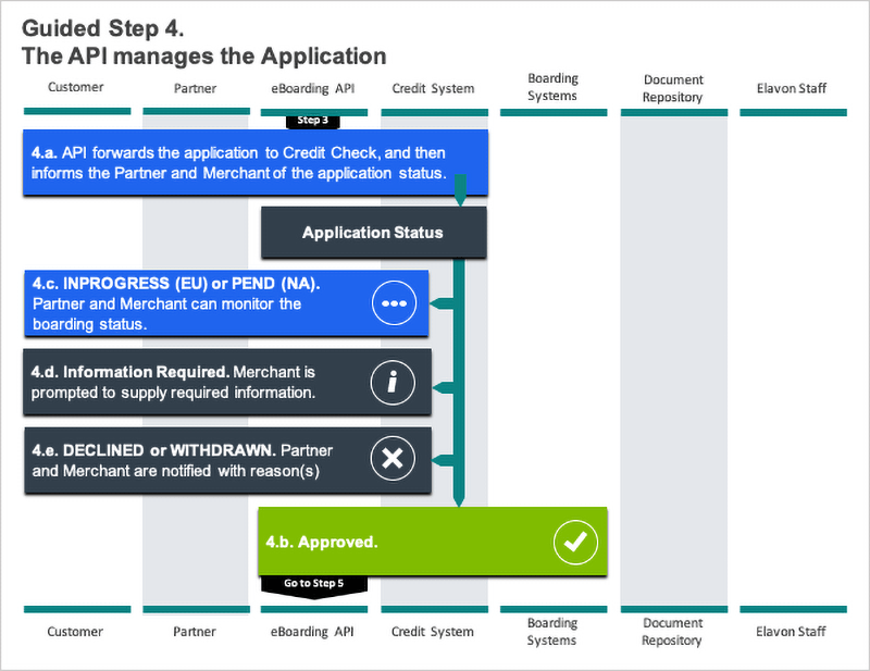 Guided Flow Step 4 Application Management diagram